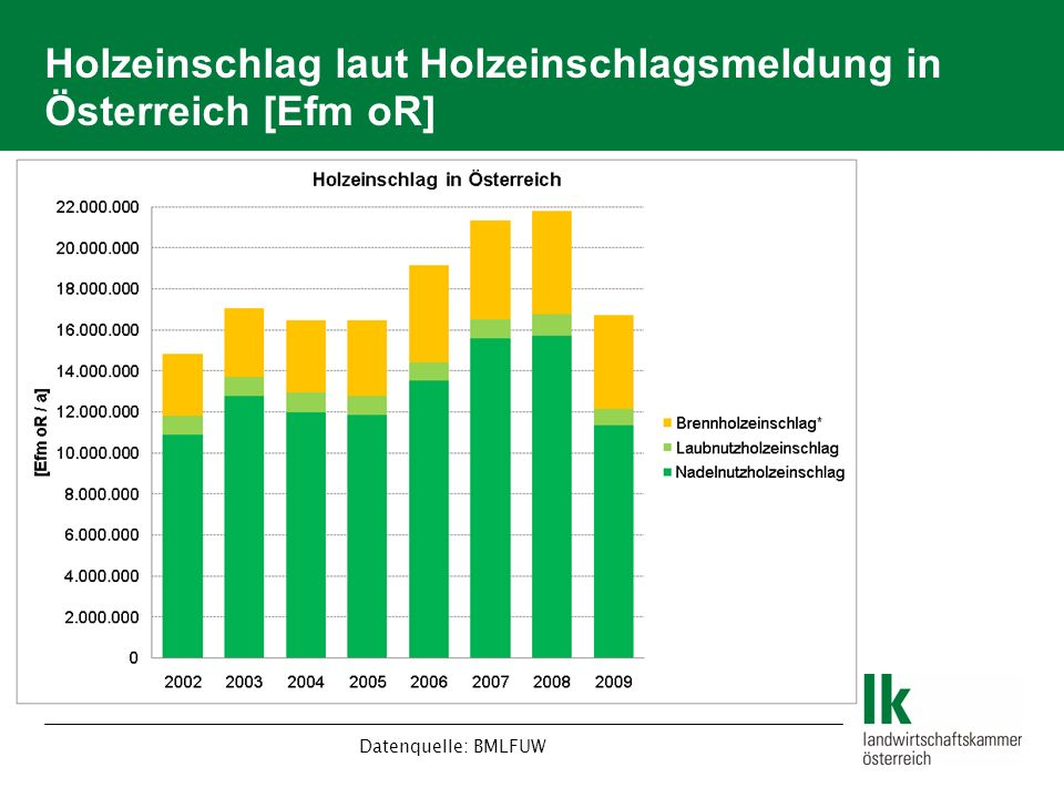 Holzeinschlag laut Holzeinschlagsmeldung in Österreich [Efm oR]